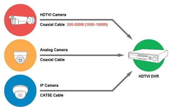 Aavinet CCTV System